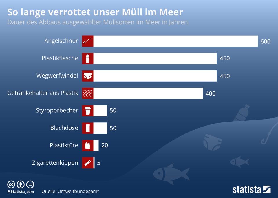 Statistik: Wie lange verrottet Müll im Meer?