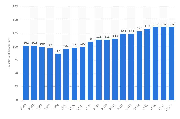 Grafik: Silvesterumsatz mit Feuerwerk in Deutschland in den Jahren 2000 bis 2018 (in Millionen Euro), Quelle: Statista 2018