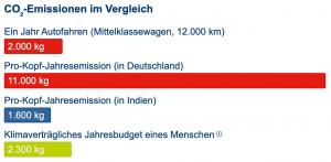 Grafik: CO2-Emissionen im Vergleich